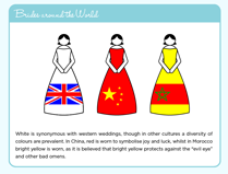 Wedding Dress Infographic