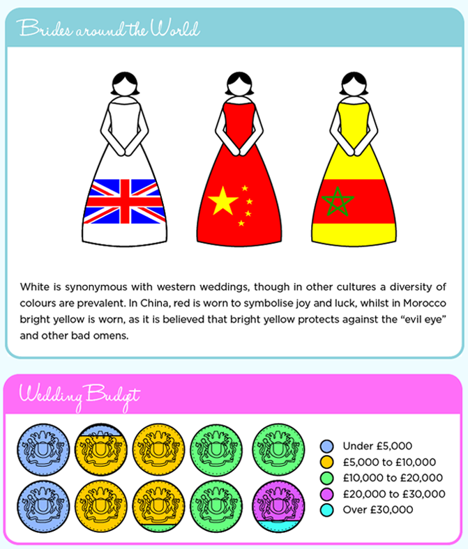 Wedding Infographic - Wedding Dress Budget, Tradition and Location - Part 4